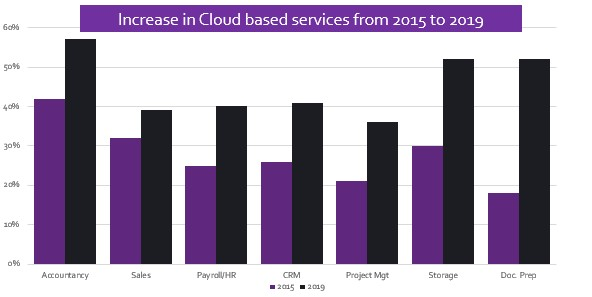 Graph from Digital Journeys cloud research
